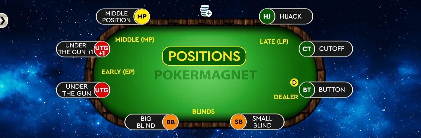 Poker Positioning and Its Importance